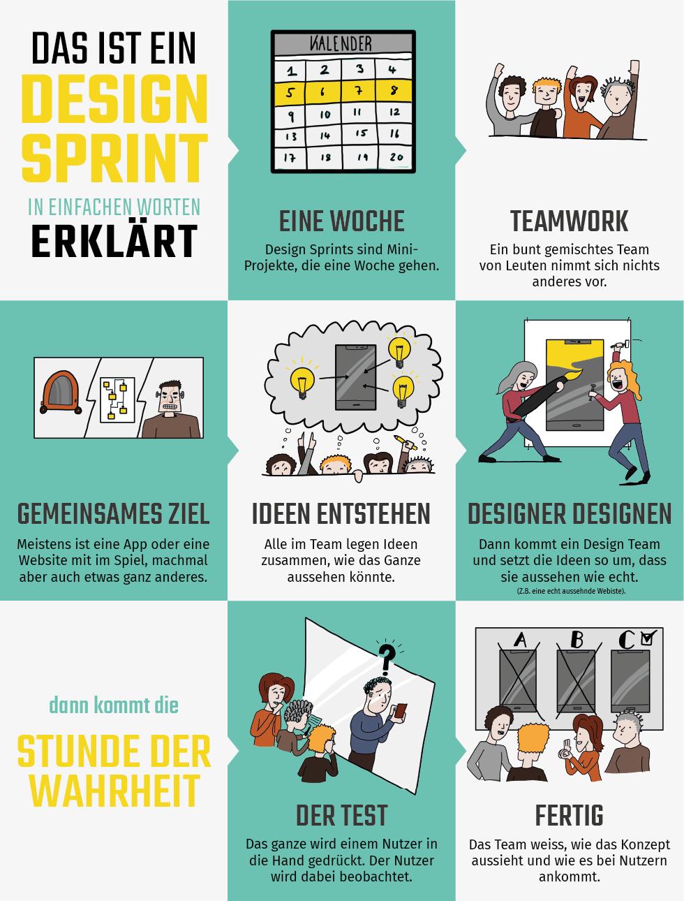 Die Design Sprint Definition hilft dir dabei Sprints zu verstehen und zu erklären.