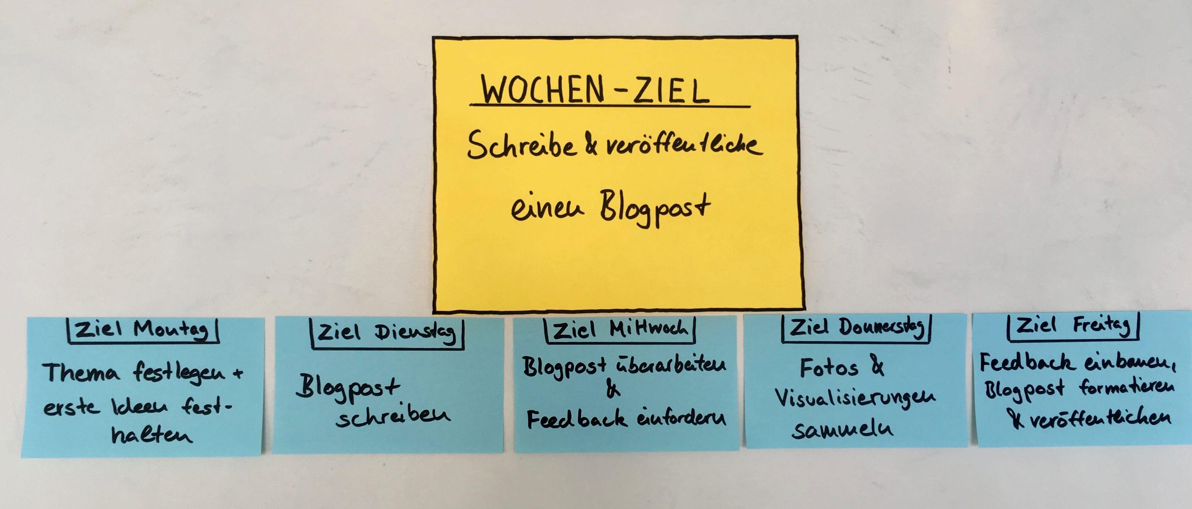 Ein Beispiel für Design Sprint Methoden Wochenziel auf Tagesziele runtergebrochen